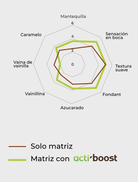 graphique-concretisation-metarom-2